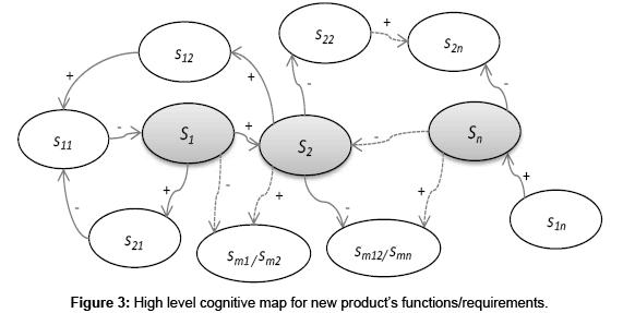 industrial-engineering-management-cognitive