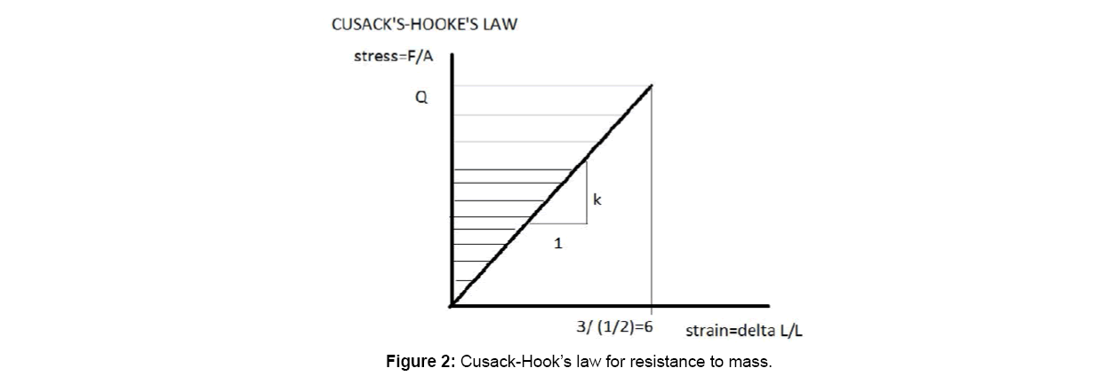 physical-mathematics-cusack-hooks-law
