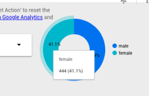 A chart in Google Data Studio showing gender demographic makeup