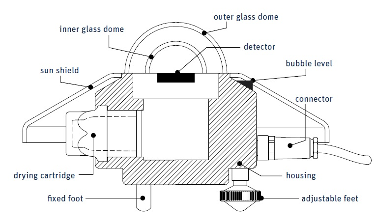 SMP6 Smart Pyranometer