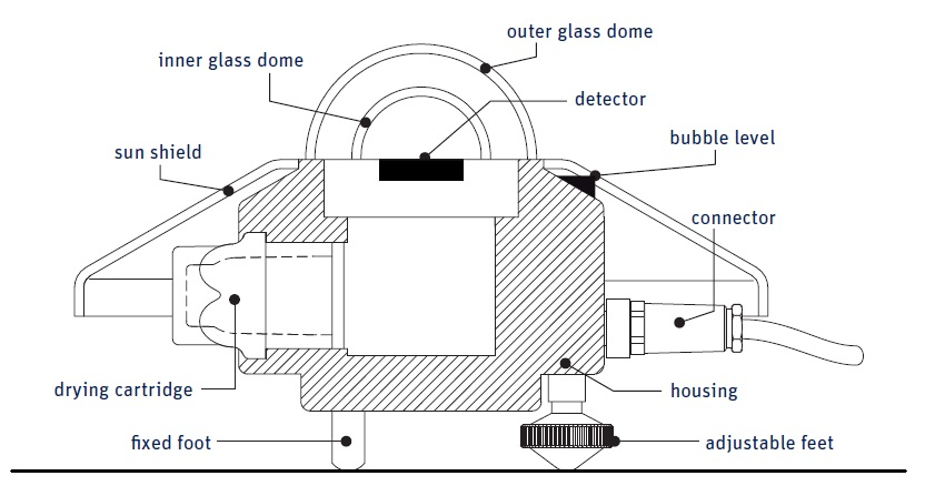 SMP11 Smart Pyranometer