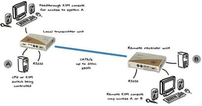 Adder Link X2 Gold KVM Extender kit with Serial and Audio