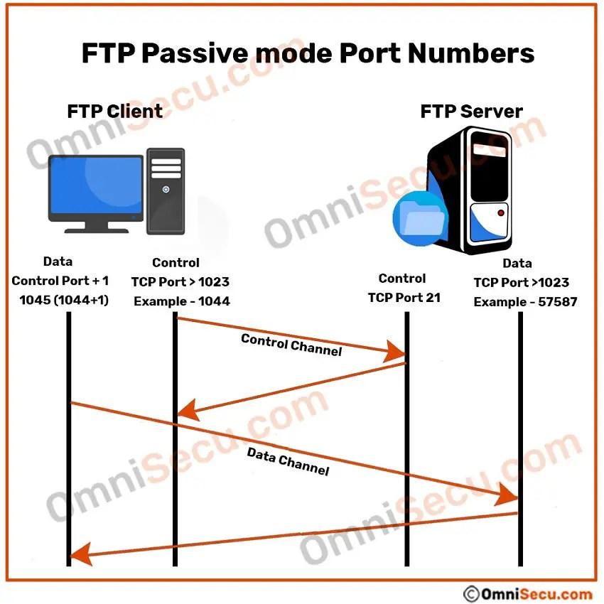 FTP Active vs Passive modes