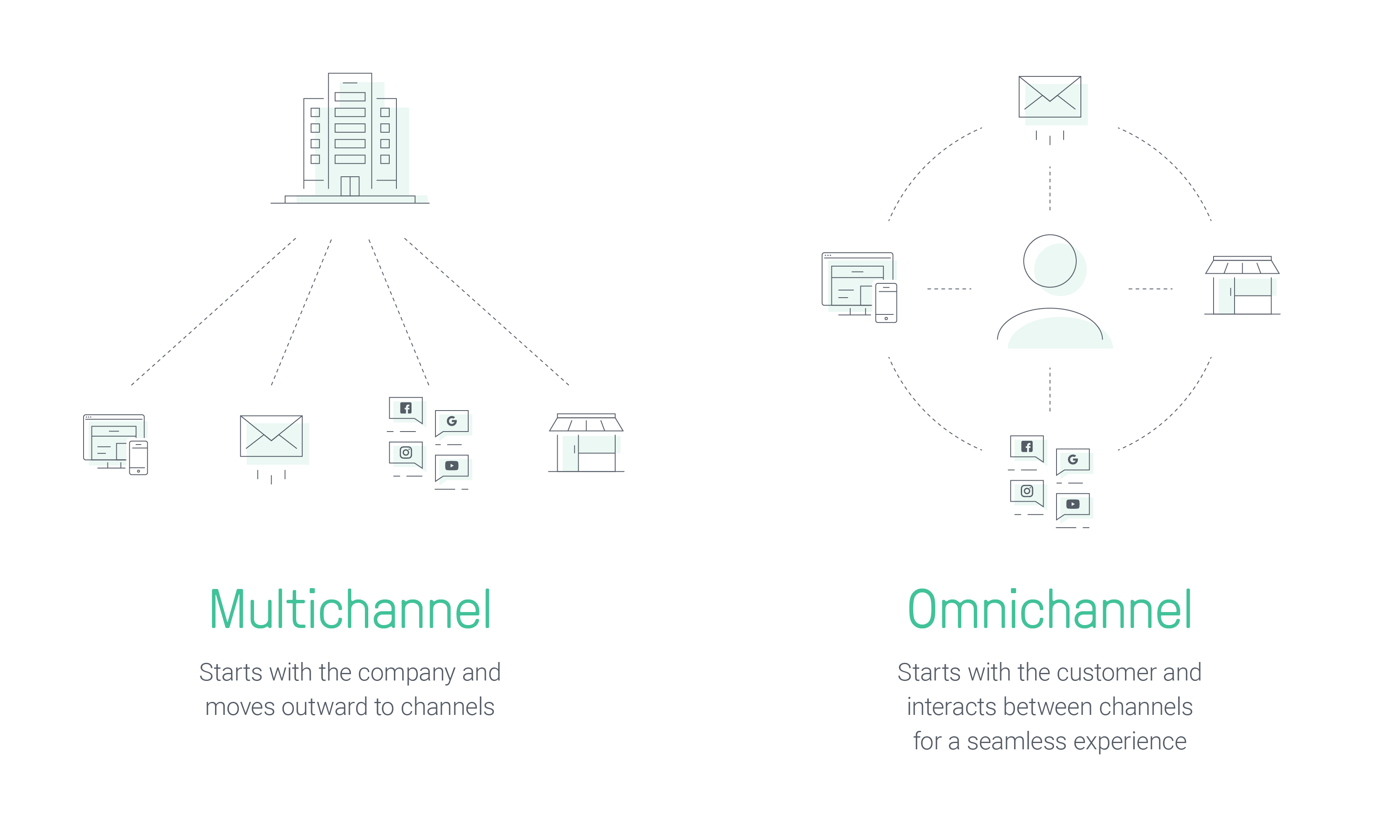 What Is Omnichannel Marketing 4 Best Practices For