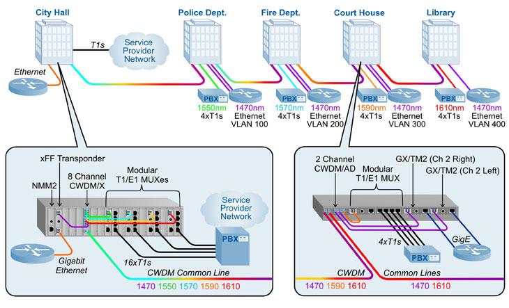 Network Fiber Diagram Fiber Optic Network Topology Wiring Diagrams
