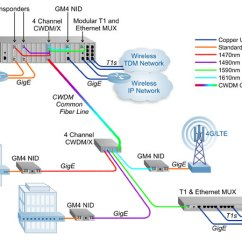 T1 Cable Wiring Diagram Taco Zone Control Cwdm Telecom Access Network | Expand Fiber Capacity With Service Provider Solutions