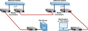 How to Use Copper to Fiber Media Converters | Media Converter Learning Center | Education