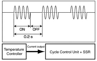 Power Controller: Difference between Various Controls in