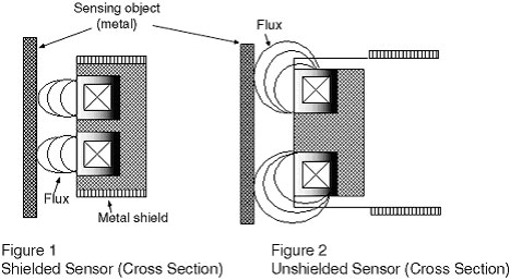Difference between Shielded and Unshielded Proximity