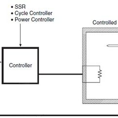Omron Temperature Controller Wiring Diagram A Labeled Of Daisy Controllers Technical Guide Thailand Ia