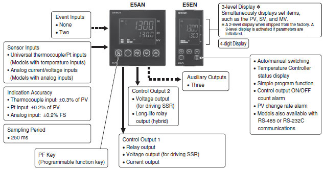 E5AN, E5EN Basic-type Digital Temperature Controller (96 x