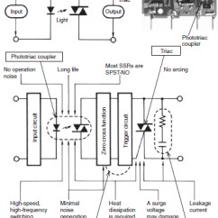 Solid State Relay Wiring Diagram Christianity Vs Islam Venn Relays Technical Guide Australia Omron Ia Ssrs Representative Example Of Switching For Ac Loads Electromagnetic