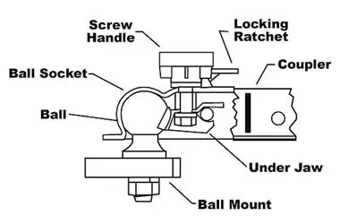 Trailer Jack Parts Diagram, Trailer, Get Free Image About