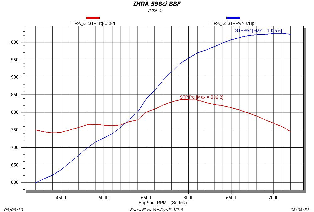 Big Ford Horsepower (Part 3): Dyno Results for Trick Flow