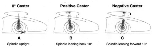 small resolution of the straight scoop the inside story on drag race wheel alignments onallcylinders