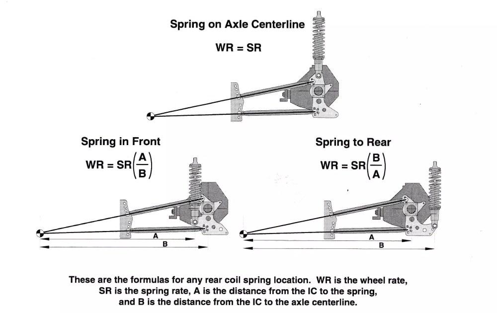 medium resolution of coil springs 2