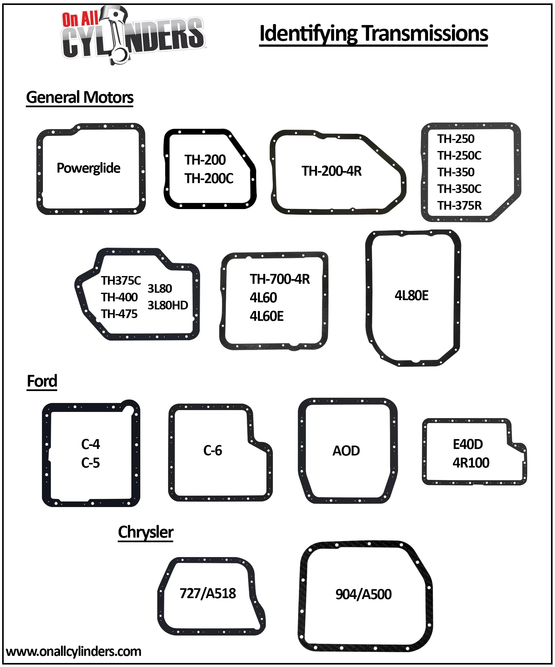 hight resolution of ford manual transmission identification guide