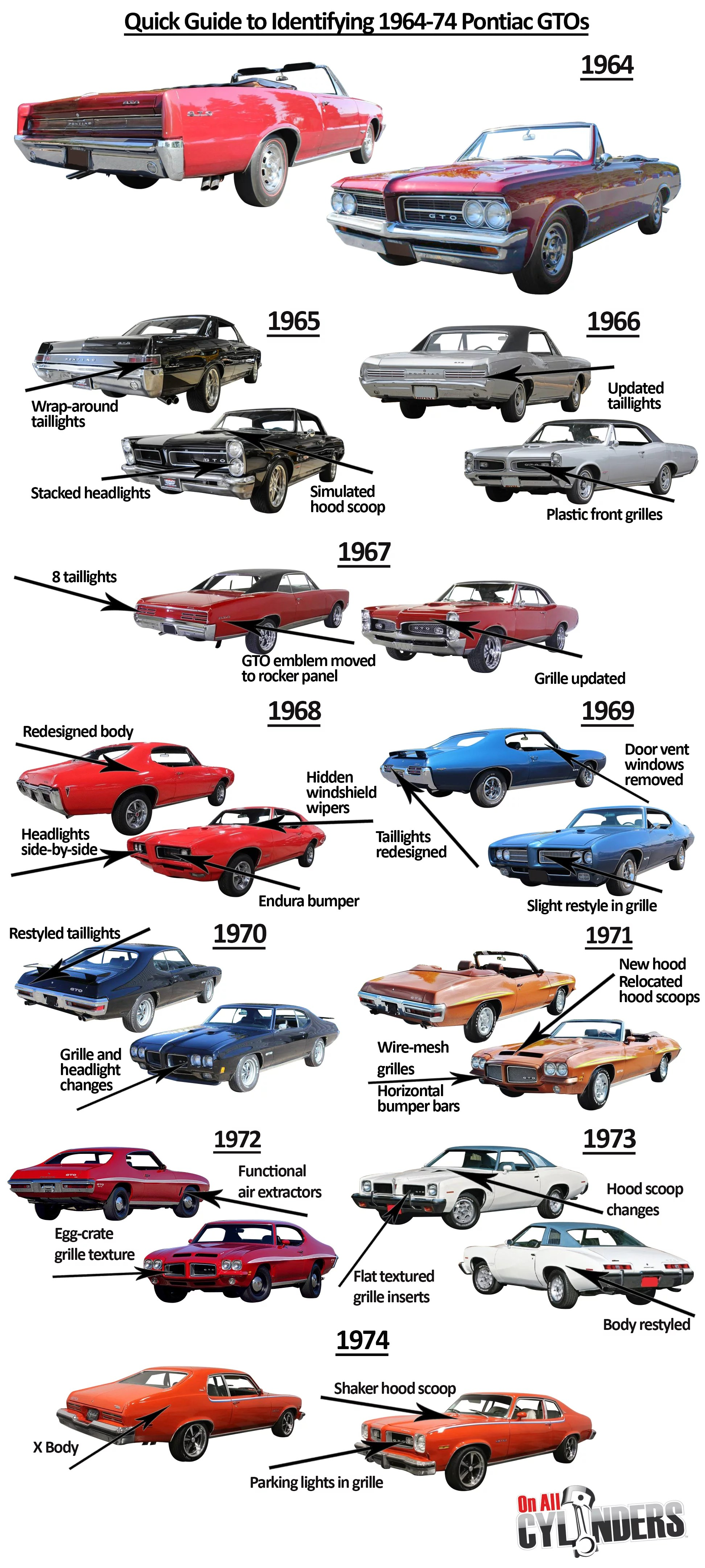 1970 Grand Prix Wiring Diagram Ride Guides A Quick Guide To Identifying Early Model