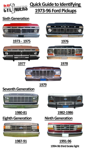 Ride Guides: A Quick Guide to Identifying 197396 Ford Trucks  OnAllCylinders