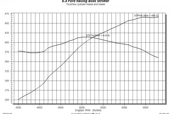 Coyote Alternative: Trick Flow Gets 466 HP Out of a Ford