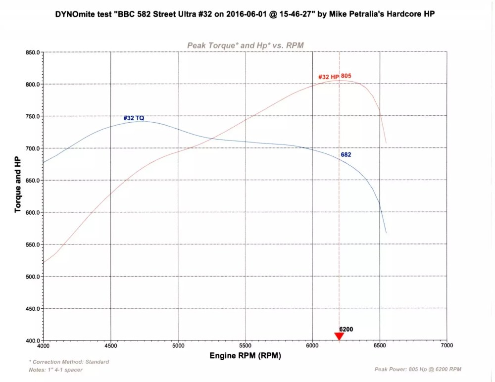 medium resolution of bbc 582 805hp 741tq 32 graph