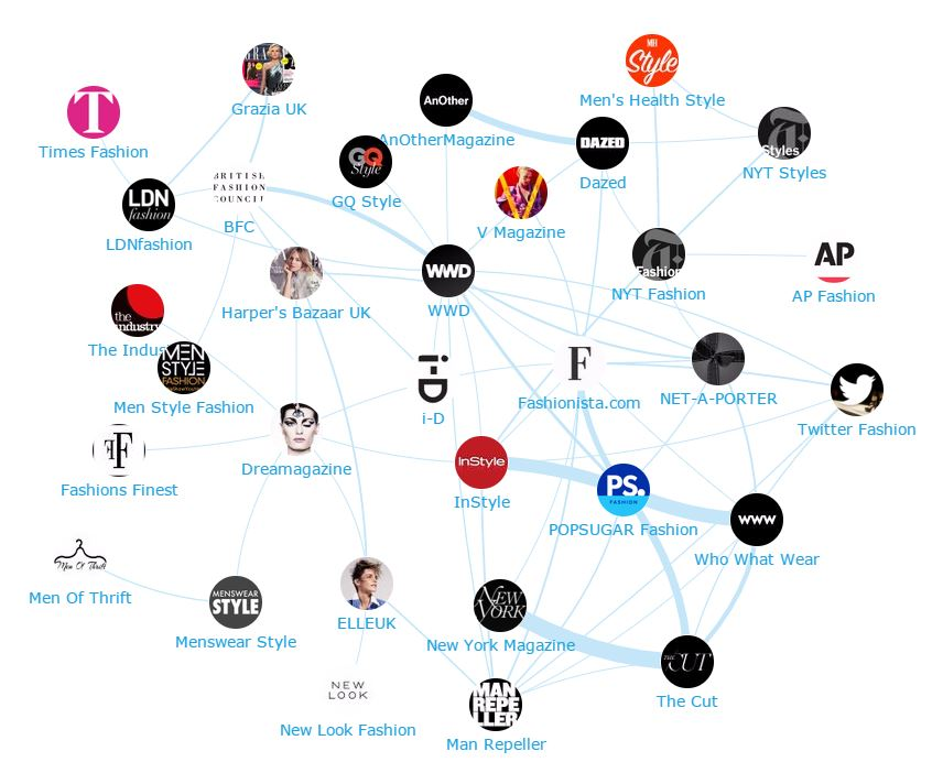 Onalytica Retail Fashion Top 300 Influencers, Brands and Publications - Publications network map