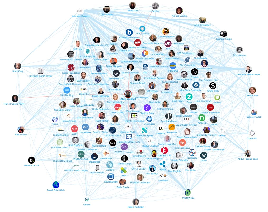 Onalytica - IFGS Top 100 Influencers and Brands Network Map Chris Gledhill