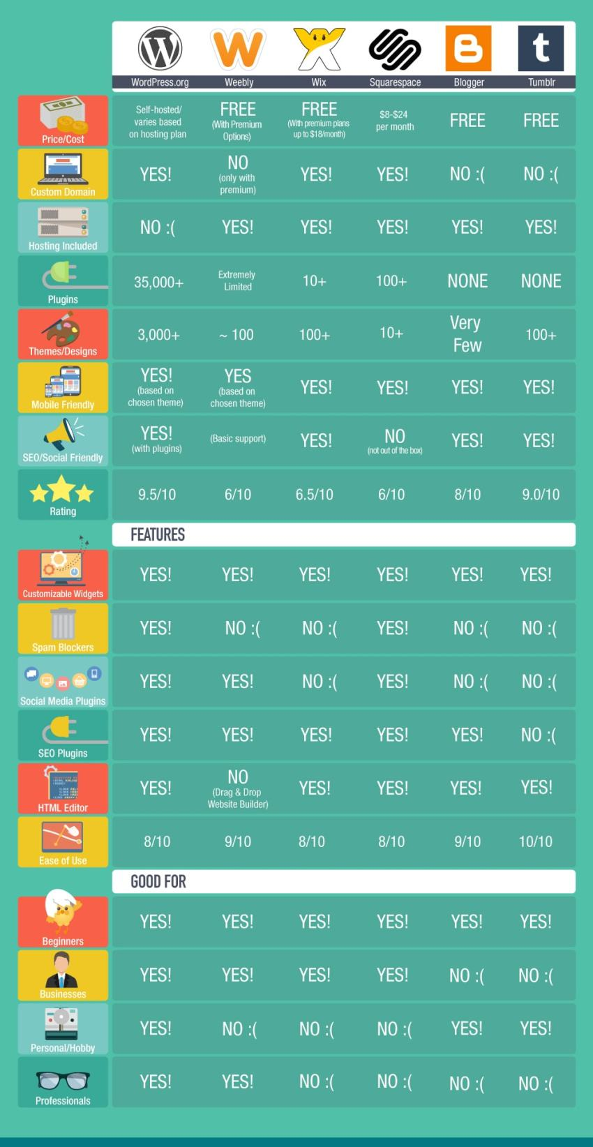 best free blogging sites compared