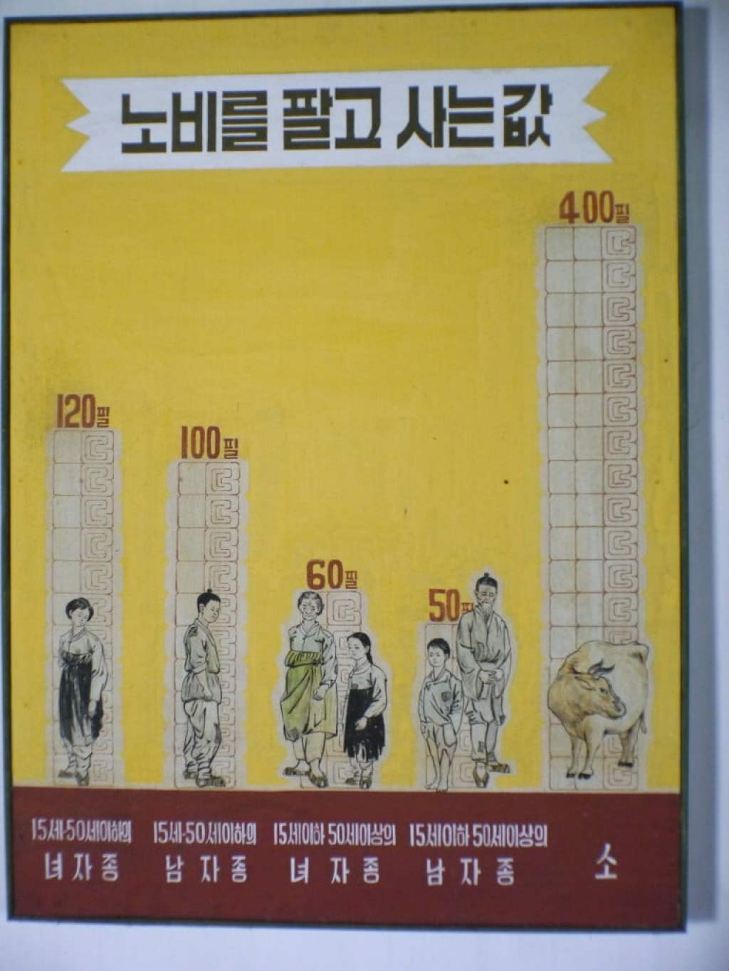 The price of a slave in medieval North Korea