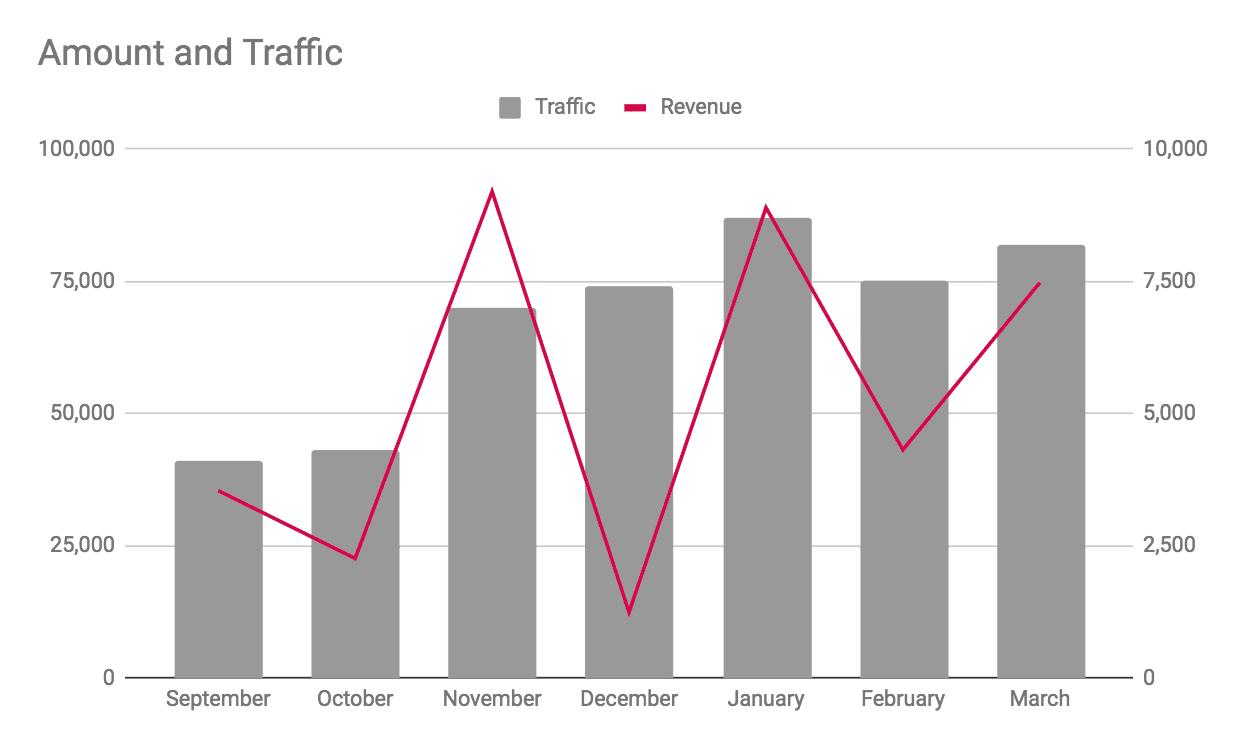 Traffic vs Revenue