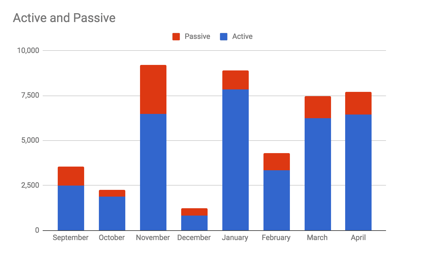 Passive vs active income in April