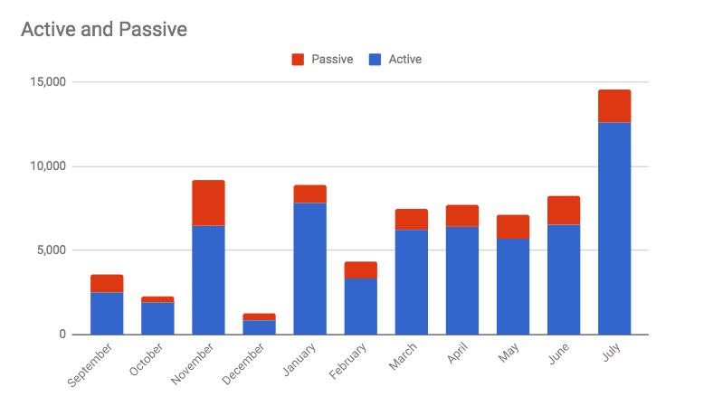 Passive vs Active Income July
