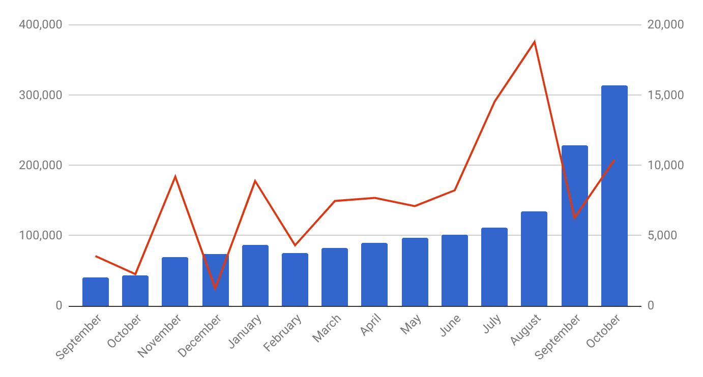 Viewers October 2018