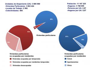 Cuba's housing census data