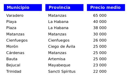 Municipios del país con mayor valor medio de las viviendas