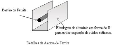 Antena ferrite
