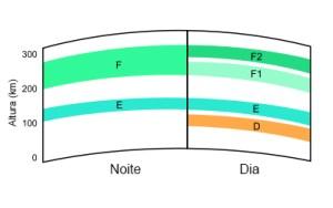 Camadas da ionosfera