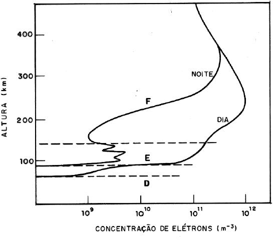 Concentração de elétrons na ionosfera
