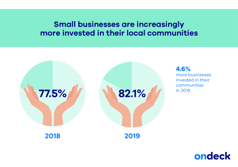 why small businesses are important