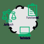 juridisch technisch functioneel