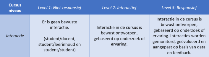 blended learning, implementatie cursusniveau
