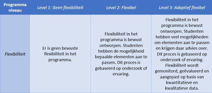 blended learning, implementatie programmaniveau