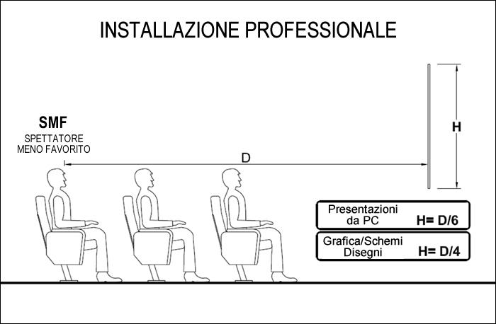 Dimensionamento ottimale schermo da proiezione