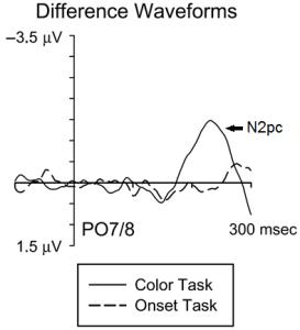 """Cílem v úloze bylo detekovat barevné stimuly, ale v polovině případů se objevil náhlý """"onset"""" stimul. Zde jsou zprůměrněné evokované potenciály pro oba typy stimulů."""