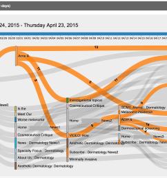 visual sankey traffic flow diagrams [ 2279 x 1518 Pixel ]