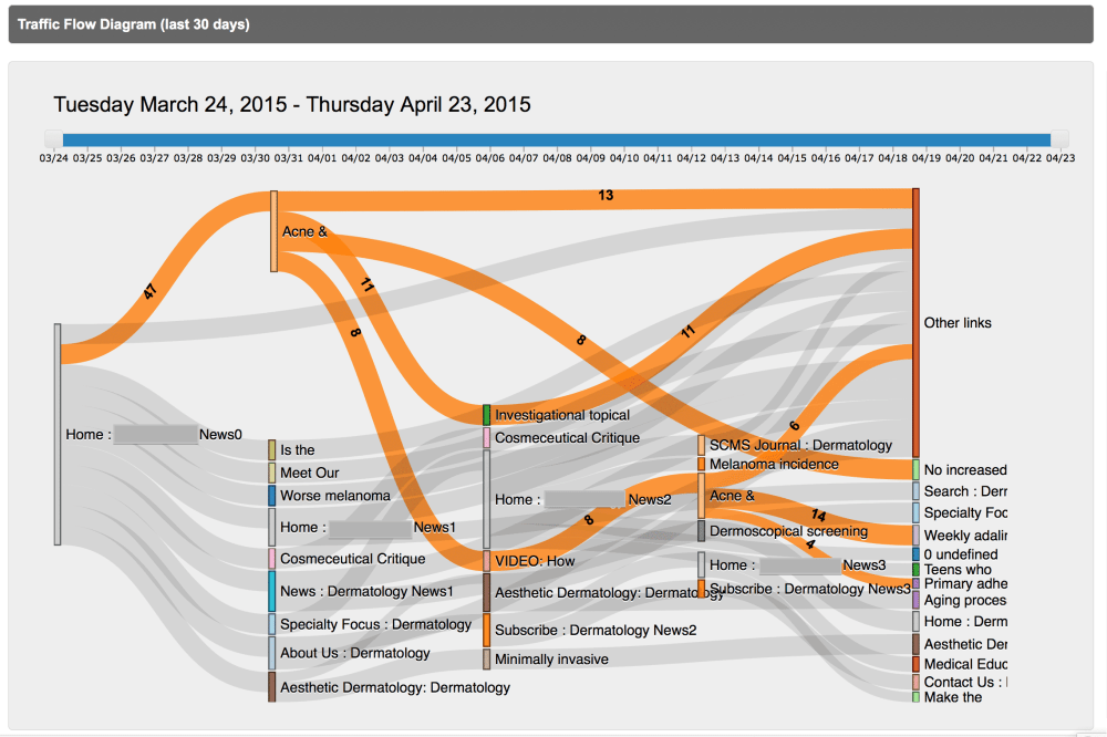 medium resolution of visual sankey traffic flow diagrams