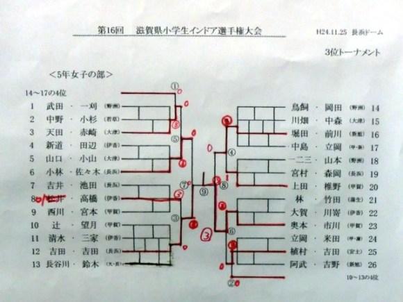 滋賀県ジュニアソフトテニス選手権2012