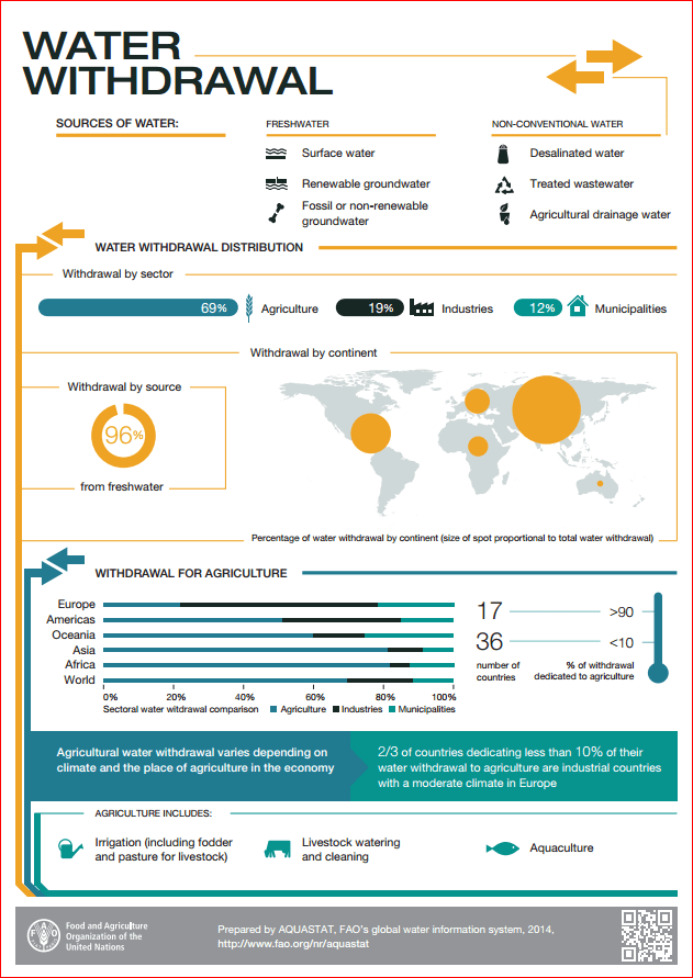 FAO Water Withdrawal Statistics Infographic