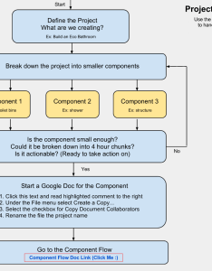 Project planning flow chart online creation making big tasks also open source flowchart and template one rh onecommunityranch