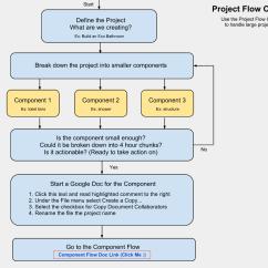 Flow Diagram Tool Open Source Motion Sensor Online Project Planning Flowchart And Template